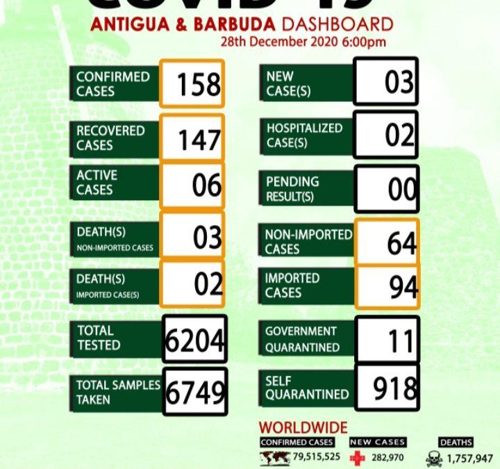 Antigua and Barbuda confirms three new Covid-19 cases