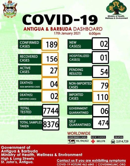 Antigua and Barbuda records 2 new cases of COVID-19
