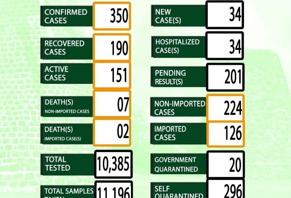 Antigua and Barbuda records 34 new Covid-19 cases